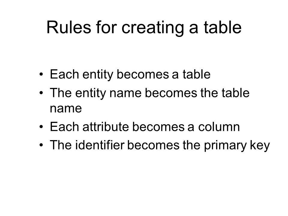 Defining a table CREATE TABLE shr ( shrcodeCHAR(3), shrfirmVARCHAR(20)NOT NULL, shrpriceDECIMAL(6,2), shrqtyDECIMAL(8), shrdivDECIMAL(5,2), shrpeDECIMAL(2), PRIMARY KEY(shrcode));
