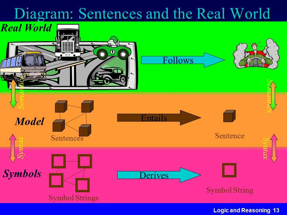 Logic and Reasoning 13 Diagram: Sentences and the Real World Model Sentences Sentence Follows Entails Derives Real World Syntax Semantics Symbols Symb