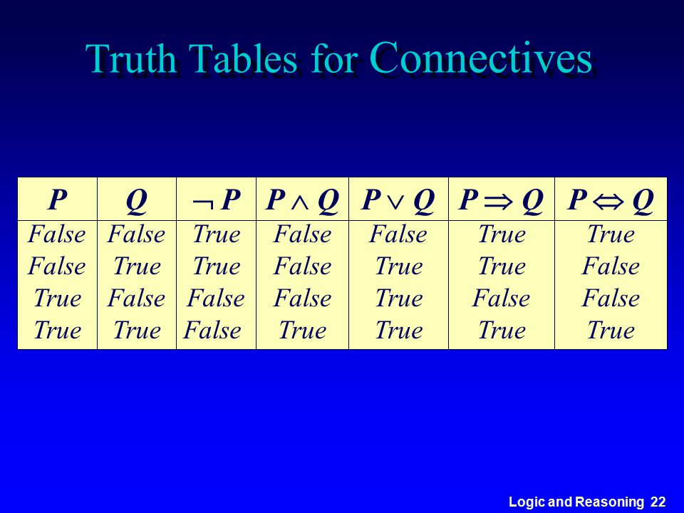 Logic and Reasoning 22 Truth Tables for Connectives  P True True False False P  Q False True P  Q False True P  Q True False True P  Q True False