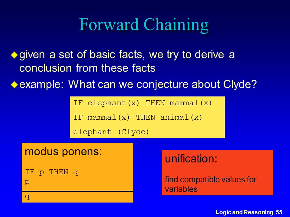 Logic and Reasoning 55 Forward Chaining u given a set of basic facts, we try to derive a conclusion from these facts u example: What can we conjecture