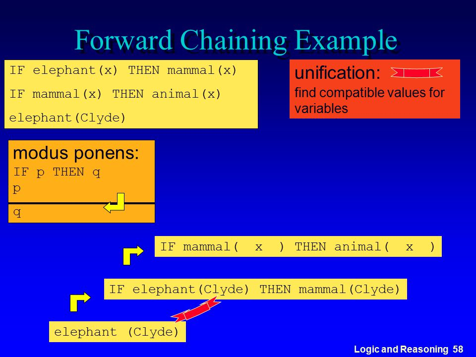 Logic and Reasoning 58 Forward Chaining Example IF elephant(x) THEN mammal(x) IF mammal(x) THEN animal(x) elephant(Clyde) modus ponens: IF p THEN q p
