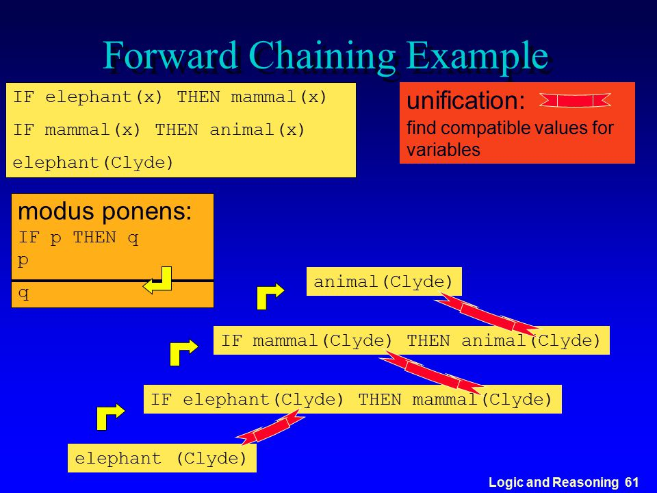 Logic and Reasoning 61 Forward Chaining Example IF elephant(x) THEN mammal(x) IF mammal(x) THEN animal(x) elephant(Clyde) modus ponens: IF p THEN q p
