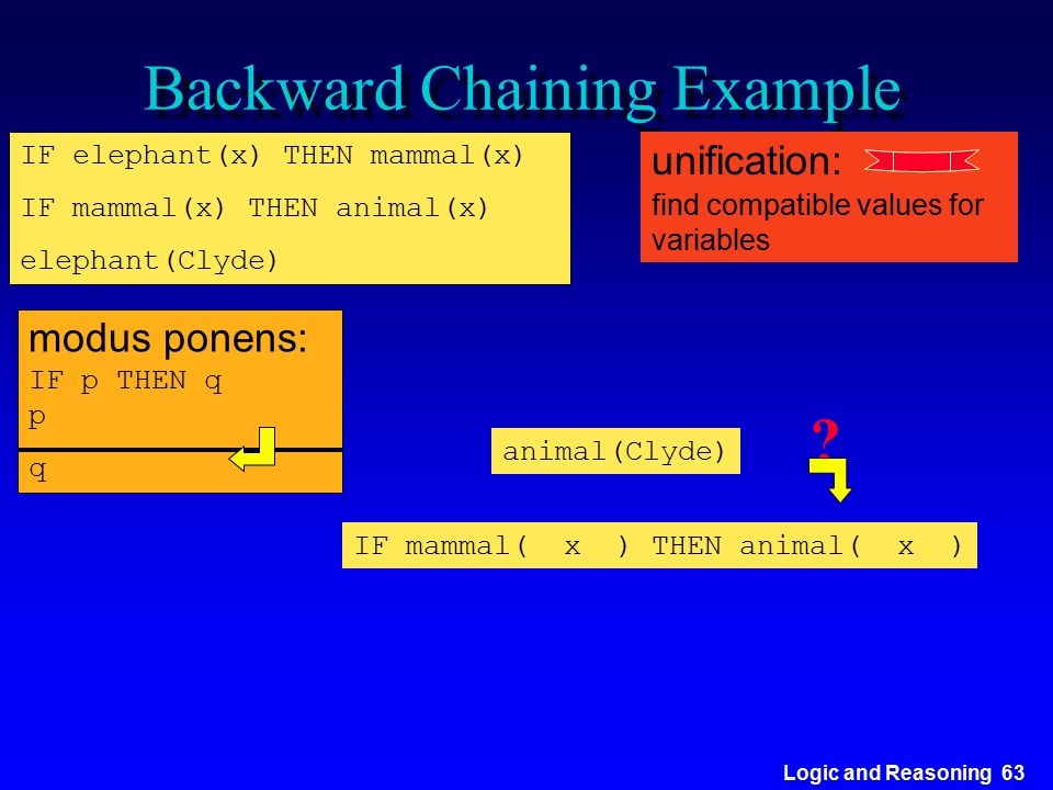 Logic and Reasoning 63 Backward Chaining Example IF elephant(x) THEN mammal(x) IF mammal(x) THEN animal(x) elephant(Clyde) modus ponens: IF p THEN q p