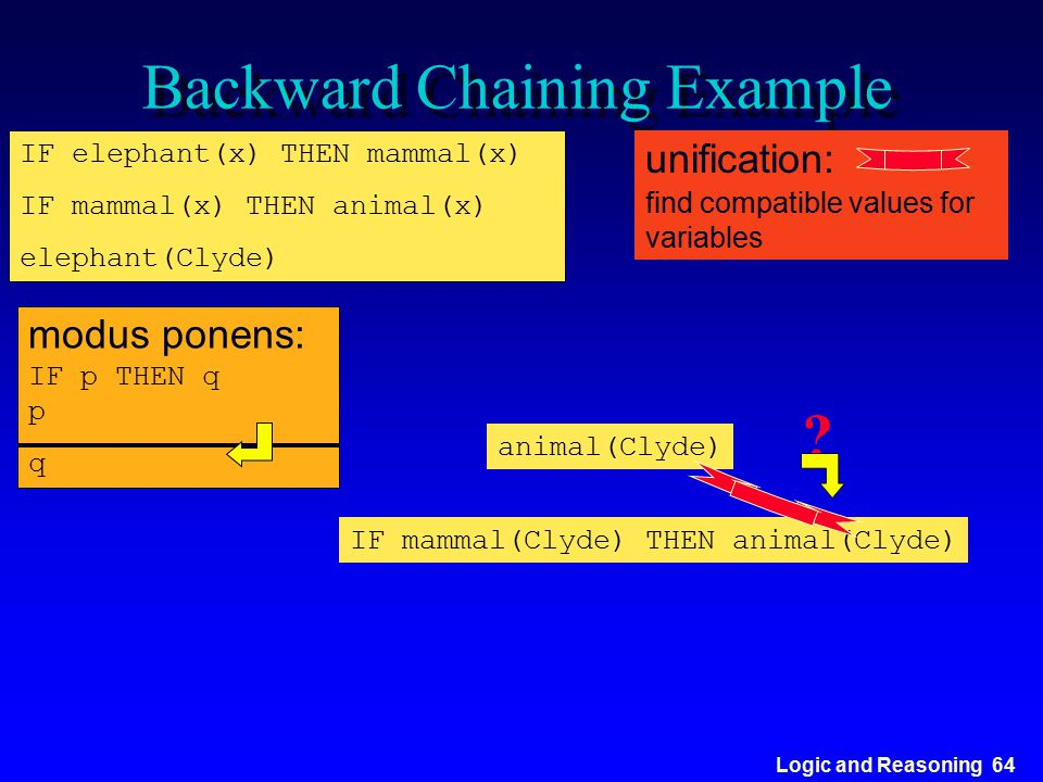 Logic and Reasoning 64 Backward Chaining Example IF elephant(x) THEN mammal(x) IF mammal(x) THEN animal(x) elephant(Clyde) modus ponens: IF p THEN q p