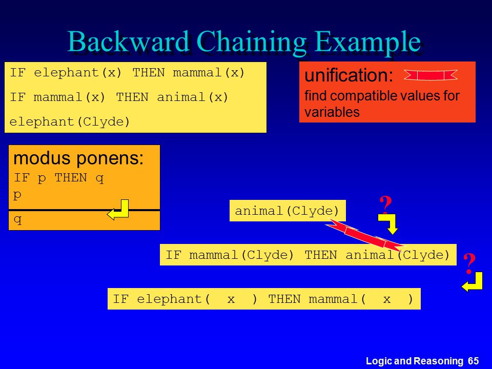 Logic and Reasoning 65 Backward Chaining Example IF elephant(x) THEN mammal(x) IF mammal(x) THEN animal(x) elephant(Clyde) modus ponens: IF p THEN q p