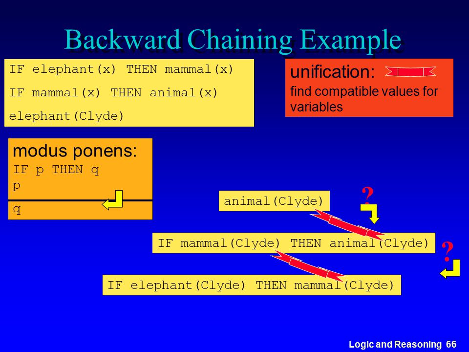 Logic and Reasoning 66 Backward Chaining Example IF elephant(x) THEN mammal(x) IF mammal(x) THEN animal(x) elephant(Clyde) modus ponens: IF p THEN q p