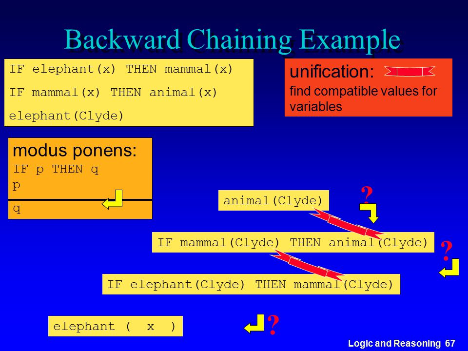 Logic and Reasoning 67 Backward Chaining Example IF elephant(x) THEN mammal(x) IF mammal(x) THEN animal(x) elephant(Clyde) modus ponens: IF p THEN q p