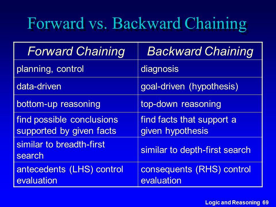 Logic and Reasoning 69 Forward vs. Backward Chaining Forward ChainingBackward Chaining planning, controldiagnosis data-drivengoal-driven (hypothesis)