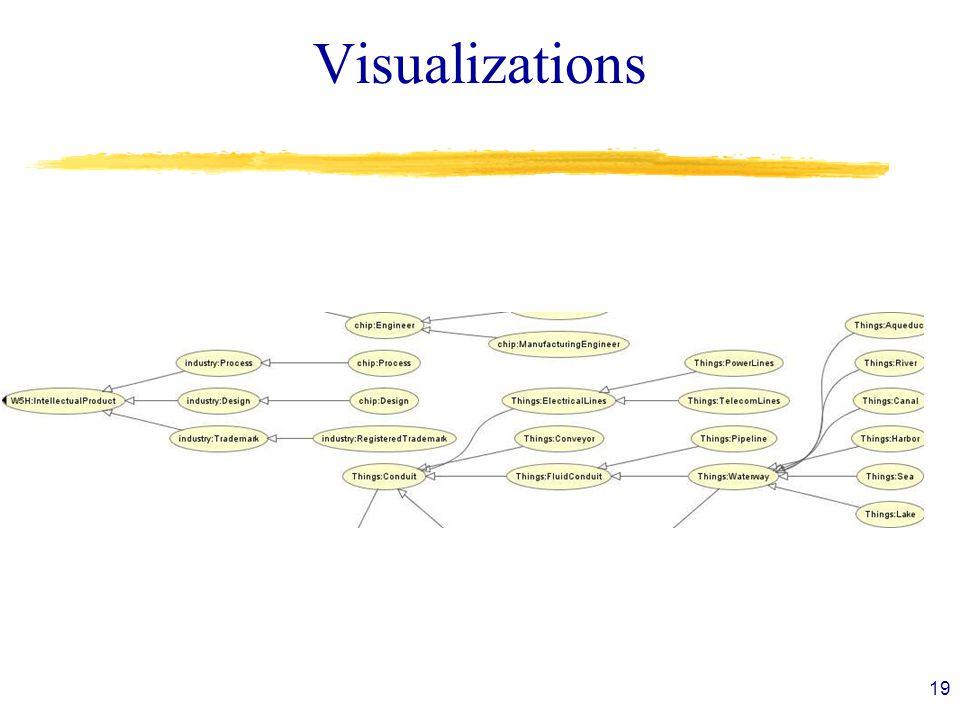 Visualizations 19