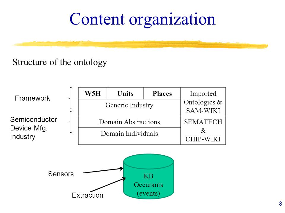 Content organization 8 W5HUnitsPlacesImported Ontologies & SAM-WIKI Generic Industry Domain AbstractionsSEMATECH & CHIP-WIKI Domain Individuals KB Occurants (events) Framework Semiconductor Device Mfg.
