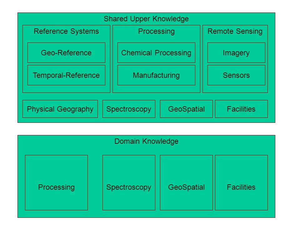 Domain Knowledge Shared Upper Knowledge Reference Systems FacilitiesGeoSpatialSpectroscopy Geo-Reference Temporal-Reference Remote Sensing Imagery Sensors Physical GeographySpectroscopyGeoSpatialFacilities Processing Chemical Processing Manufacturing Processing