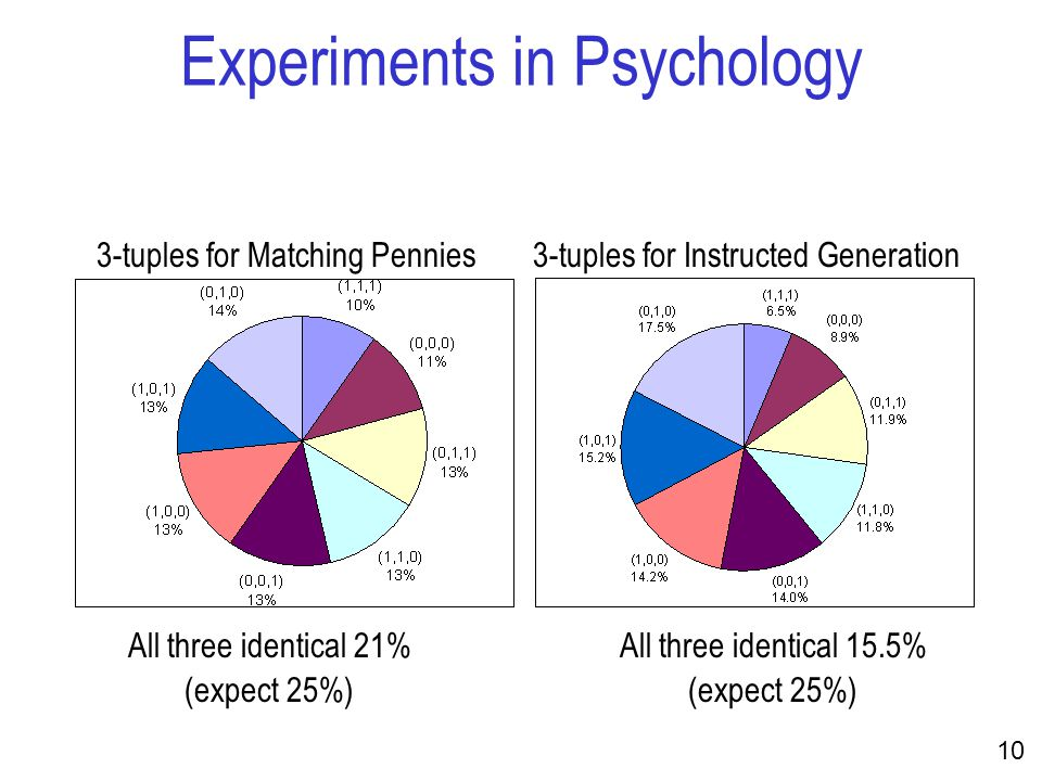 10 Experiments in Psychology All three identical 21% (expect 25%) All three identical 15.5% (expect 25%) 3-tuples for Matching Pennies3-tuples for Instructed Generation