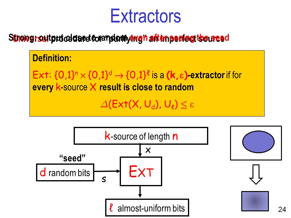 24 Extractors Universal procedure for purifying an imperfect source Definition: Ext: {0,1} n £ {0,1} d .