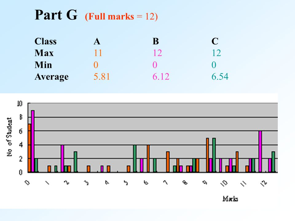 Part G (Full marks = 12) ClassABC Max111212 Min000 Average5.816.126.54