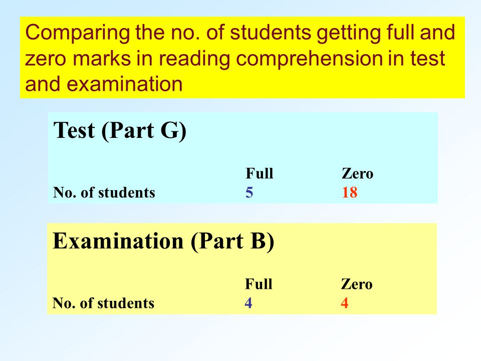 Test (Part G) FullZero No. of students518 Examination (Part B) FullZero No.