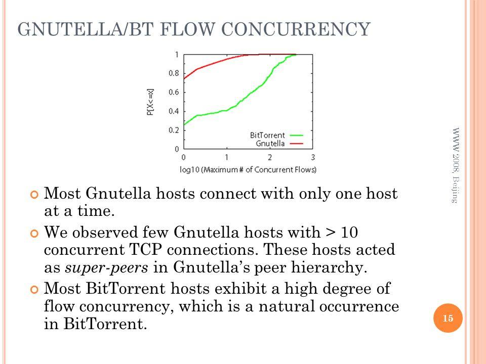 GNUTELLA/BT FLOW CONCURRENCY 15 WWW 2008, Beijing Most Gnutella hosts connect with only one host at a time.