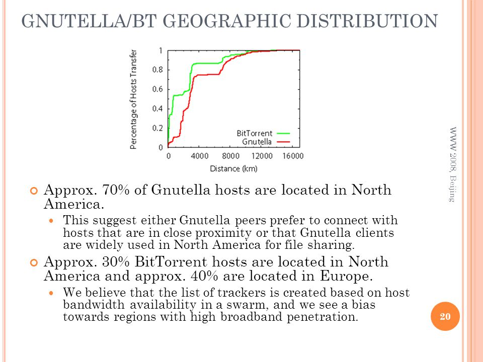 GNUTELLA/BT GEOGRAPHIC DISTRIBUTION 20 WWW 2008, Beijing Approx.