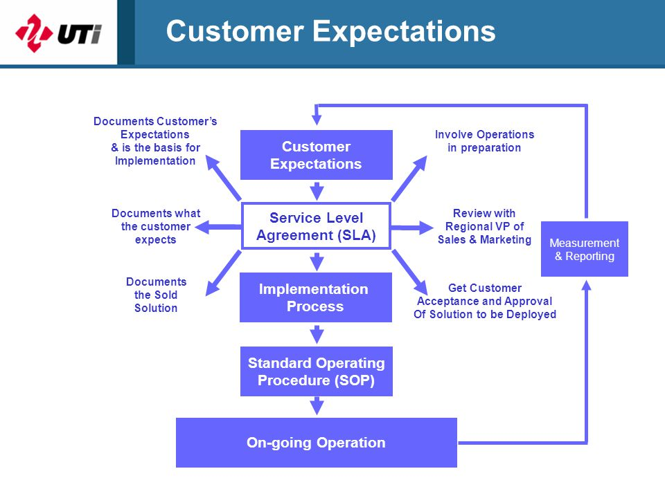 Customer Expectations Review with Regional VP of Sales & Marketing Documents what the customer expects Customer Expectations Service Level Agreement (