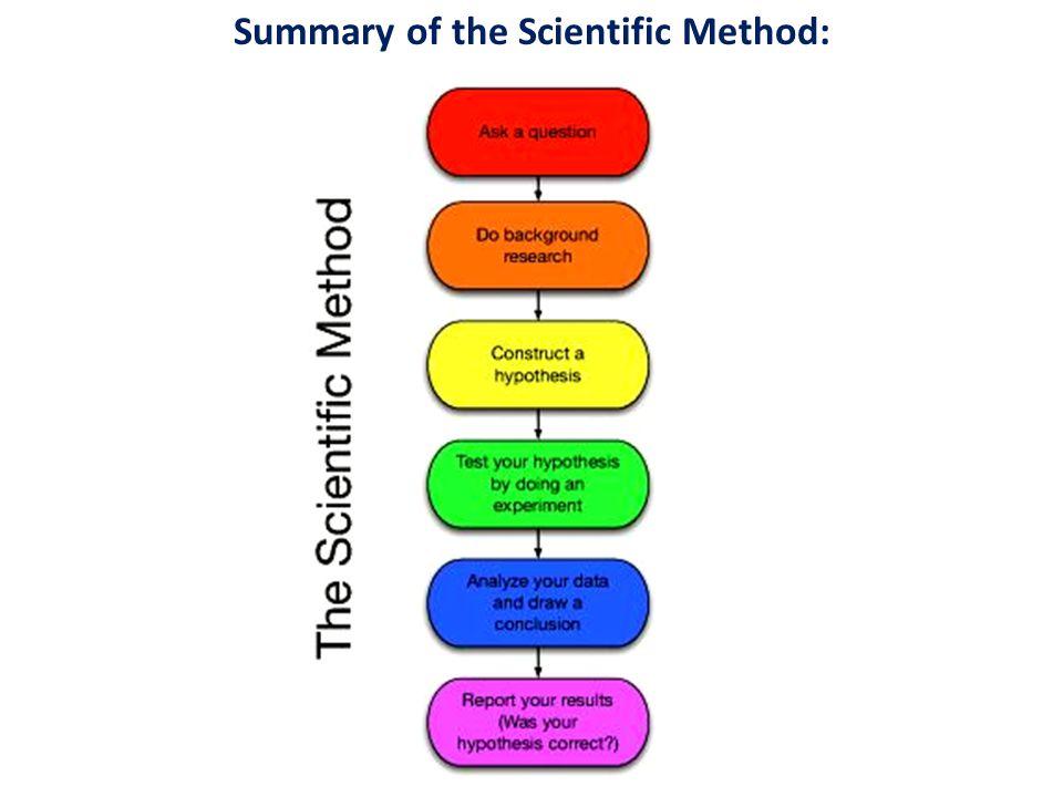 Summary of the Scientific Method: