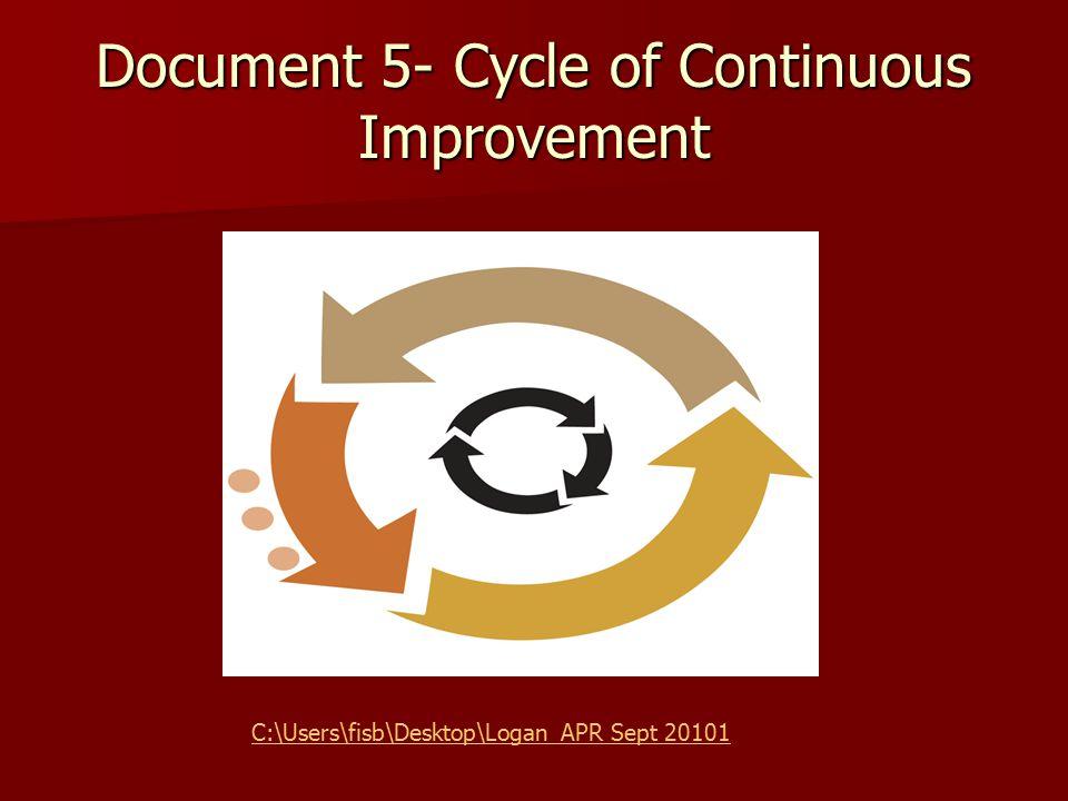 Document 5- Cycle of Continuous Improvement C:\Users\fisb\Desktop\Logan APR Sept 20101