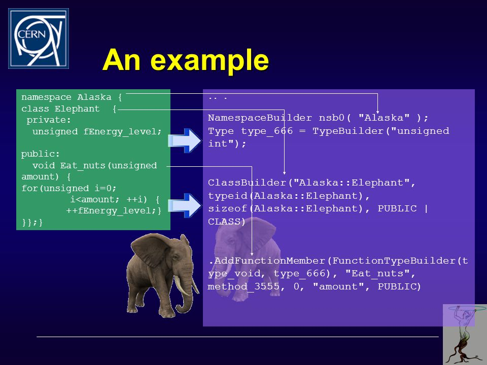 An example namespace Alaska { class Elephant { private: unsigned fEnergy_level; public: void Eat_nuts(unsigned amount) { for(unsigned i=0; i<amount; +