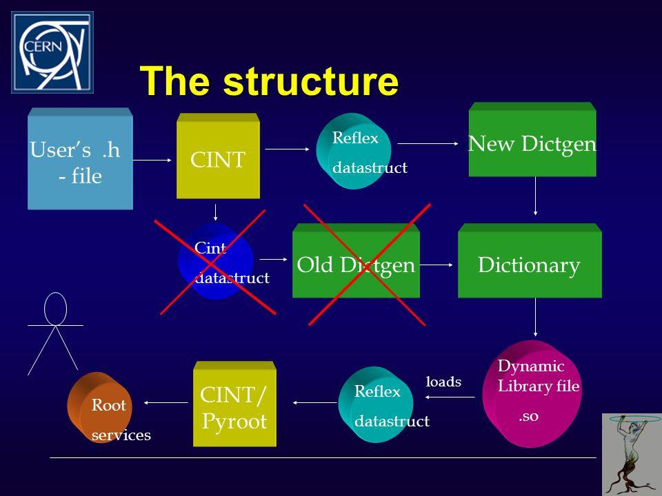 The structure User's.h - file CINT/ Pyroot Dictionary CINT Root services Dynamic Library file.so Old Dictgen Reflex datastruct Cint datastruct Reflex datastruct New Dictgen loads