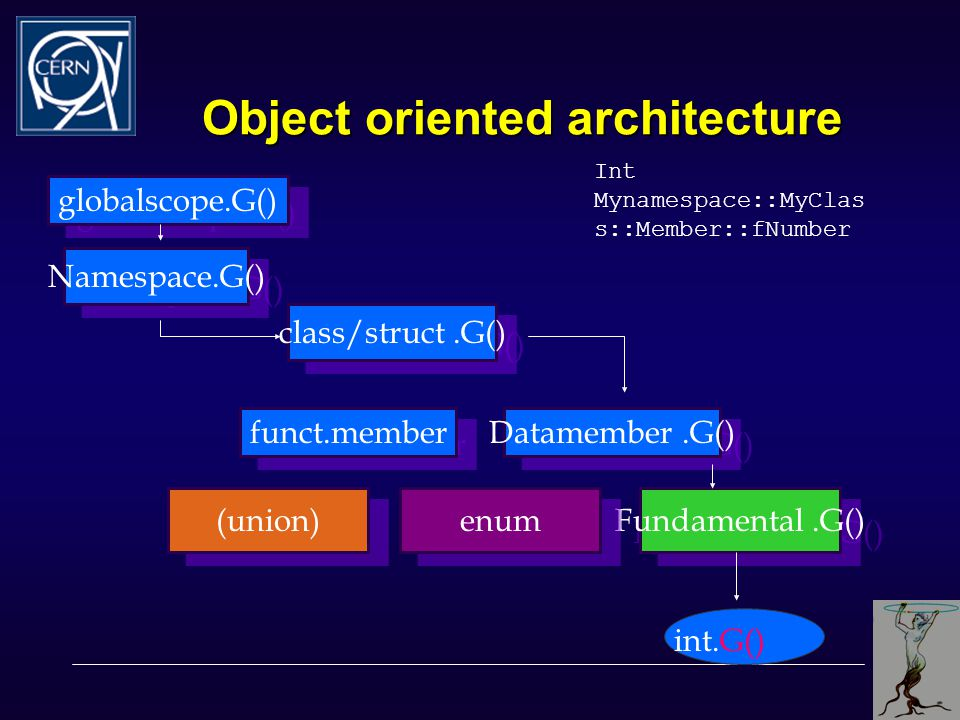 Object oriented architecture globalscope.G() Namespace.G() class/struct.G() funct.member Datamember.G() Fundamental.G() enum (union) int.G() Int Mynamespace::MyClas s::Member::fNumber