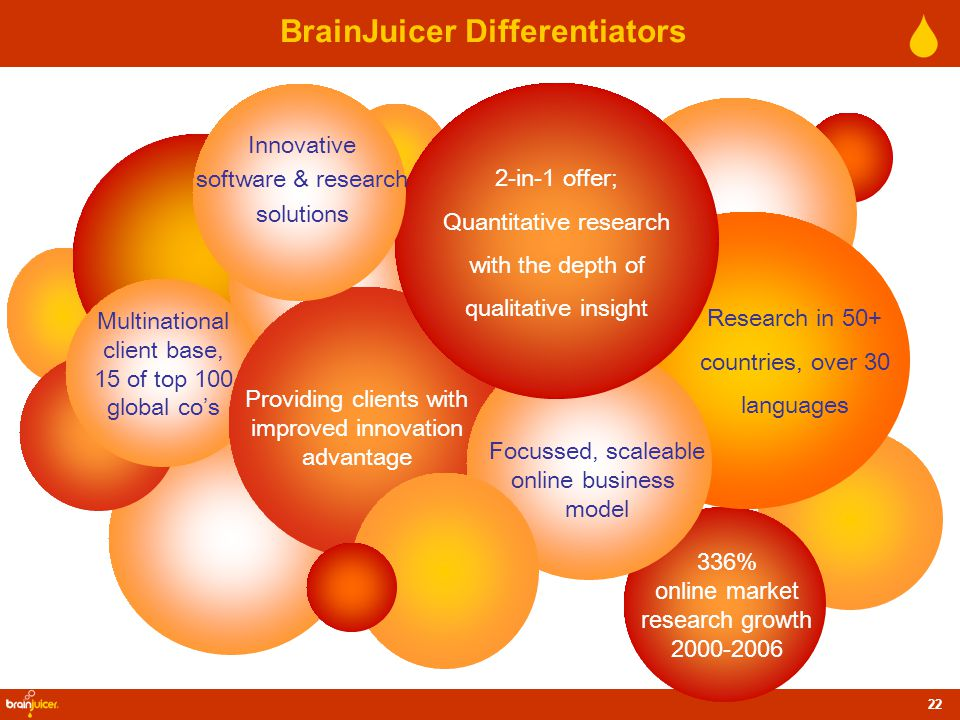 22 BrainJuicer Differentiators Multinational client base, 15 of top 100 global co's 2-in-1 offer; Quantitative research with the depth of qualitative insight Focussed, scaleable online business model Innovative software & research solutions Research in 50+ countries, over 30 languages 336% online market research growth 2000-2006 Providing clients with improved innovation advantage