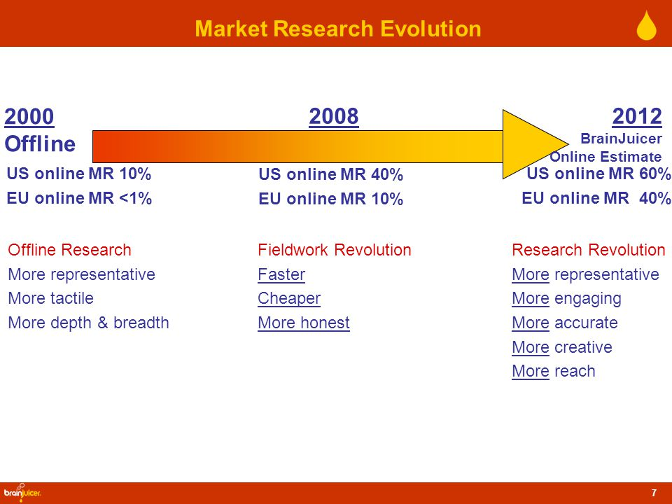 7 2000 Offline Research Revolution More representative More engaging More accurate More creative More reach Offline Research More representative More tactile More depth & breadth Market Research Evolution US online MR 10% EU online MR <1% 20082012 BrainJuicer Online Estimate US online MR 40% EU online MR 10% US online MR 60% EU online MR 40% Fieldwork Revolution Faster Cheaper More honest