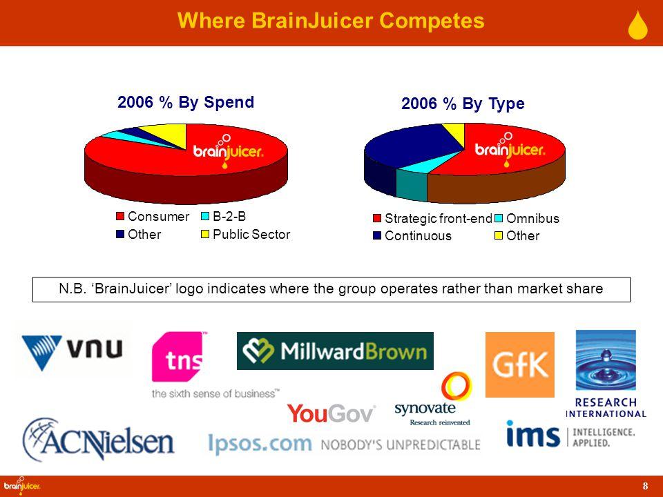 8 Where BrainJuicer Competes N.B.