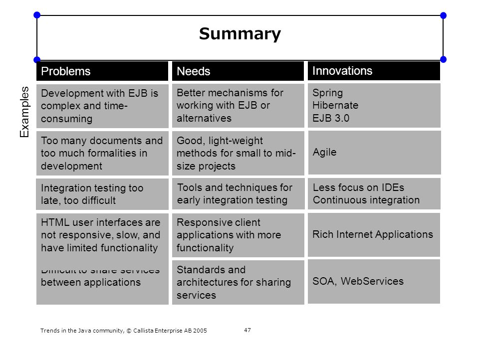 Trends in the Java community, © Callista Enterprise AB 2005 47 Summary ProblemsNeeds Innovations Difficult to share services between applications Too