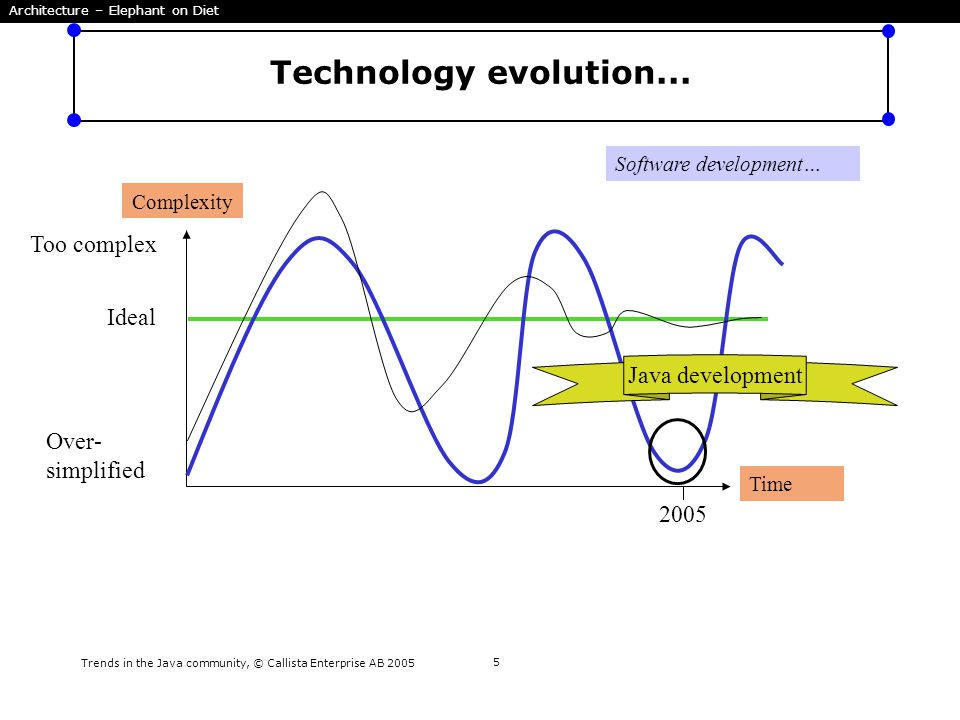 Trends in the Java community, © Callista Enterprise AB 2005 6 Technology evolution...