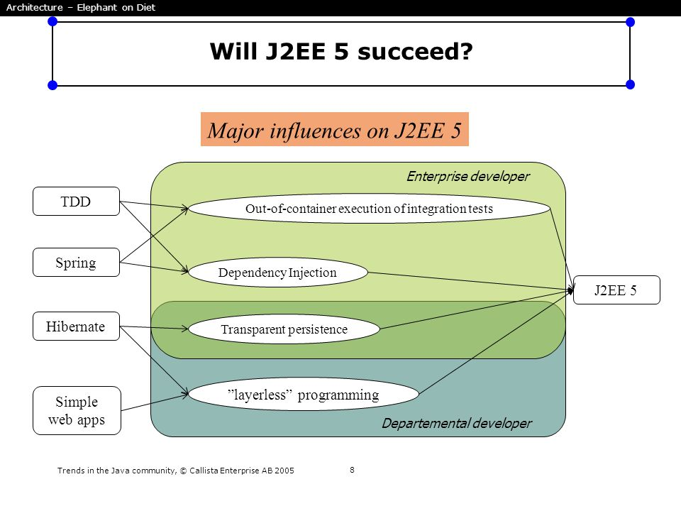 Trends in the Java community, © Callista Enterprise AB 2005 8 Will J2EE 5 succeed? J2EE 5 Spring Hibernate Dependency Injection Transparent persistenc