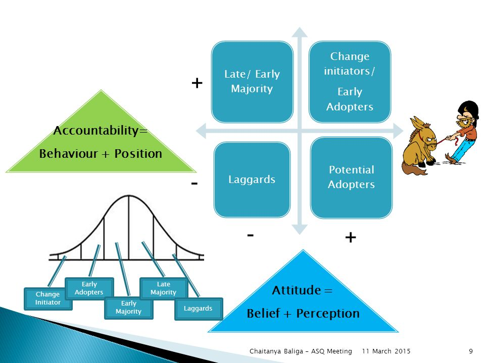 Late/ Early Majority Change initiators/ Early Adopters Laggards Potential Adopters + + - - Accountability= Behaviour + Position Attitude = Belief + Perception Change Initiator Early Adopters Early Majority Late Majority Laggards Chaitanya Baliga - ASQ Meeting911 March 2015