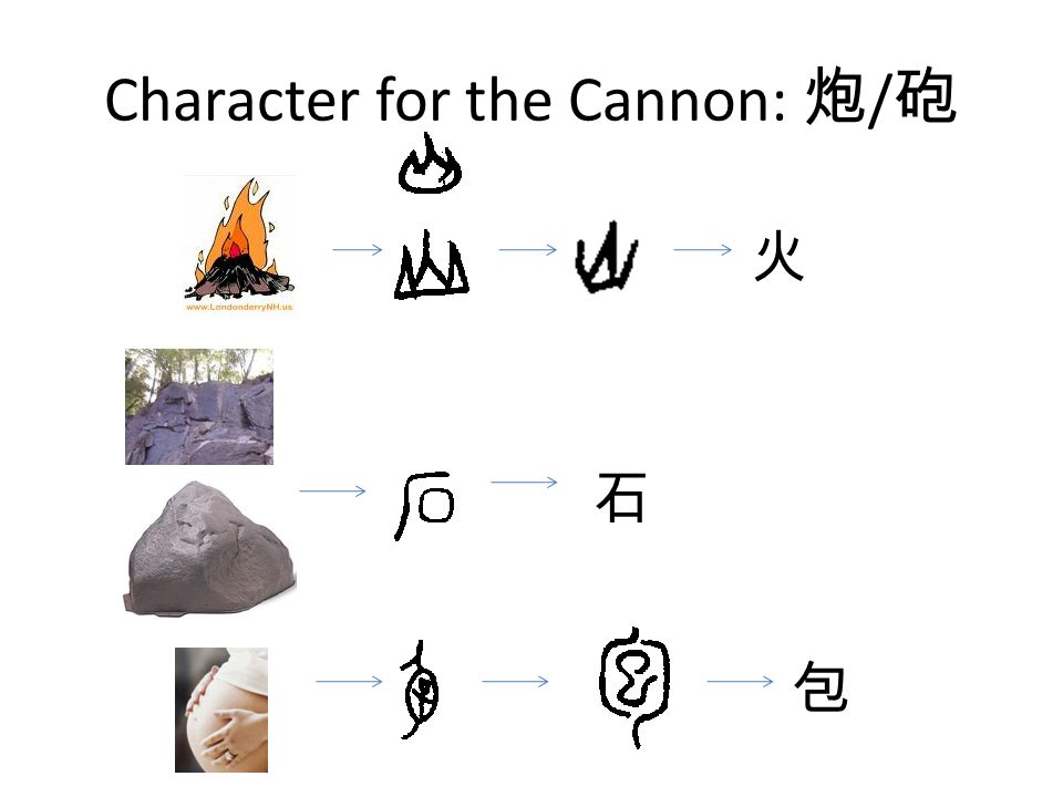 Character for the Cannon: 炮 / 砲 火 石 包