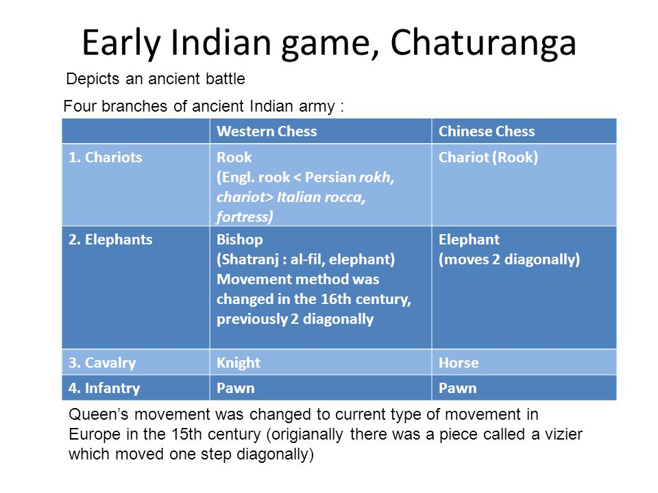 Early Indian game, Chaturanga Depicts an ancient battle Four branches of ancient Indian army : Western ChessChinese Chess Queen's movement was changed to current type of movement in Europe in the 15th century (origianally there was a piece called a vizier which moved one step diagonally) 1.