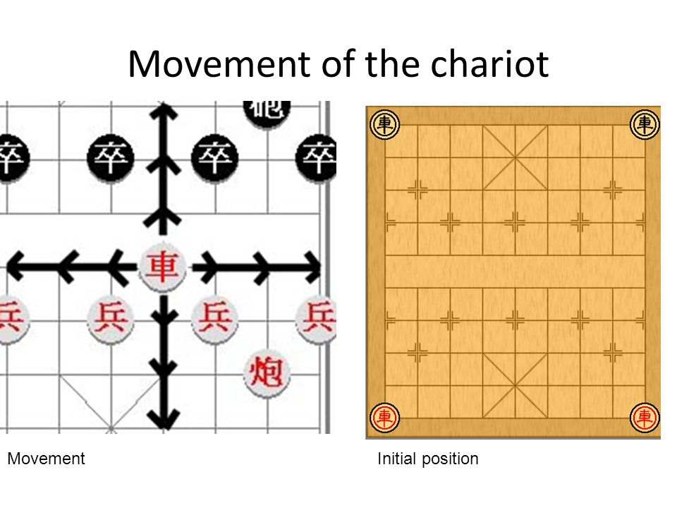 Movement of the chariot Initial positionMovement