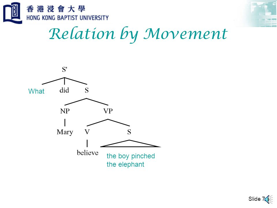Slide 6 Relation by Movement the elephant What Movement again is a metaphor for relating what and the elephant , and how (3) could be derived from a more basic underlying structure that is perhaps similar to (1).