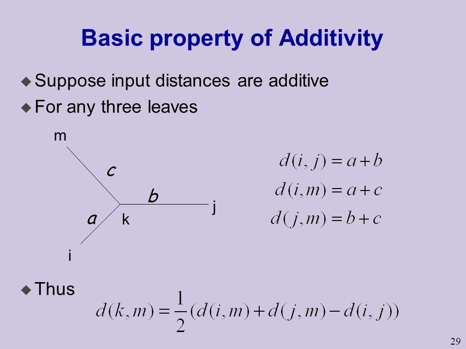 29 Basic property of Additivity u Suppose input distances are additive u For any three leaves u Thus a b c i j m k