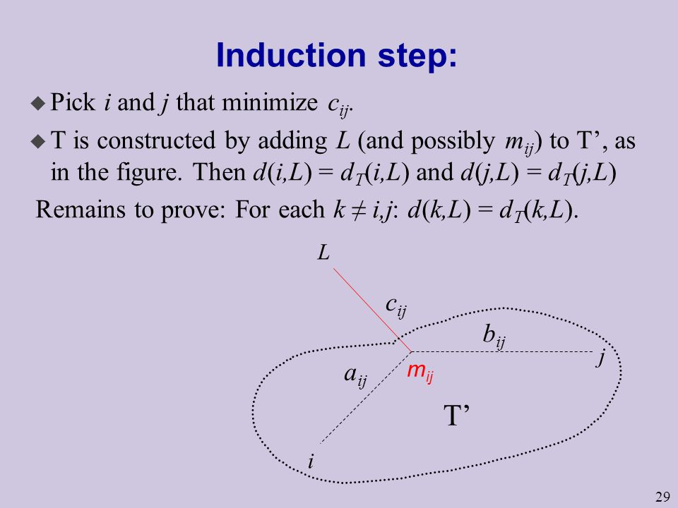 29 Induction step: u Pick i and j that minimize c ij.