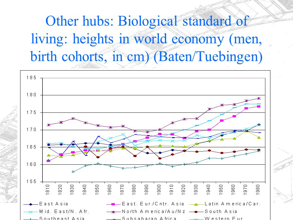 Other hubs: Biological standard of living: heights in world economy (men, birth cohorts, in cm) (Baten/Tuebingen)