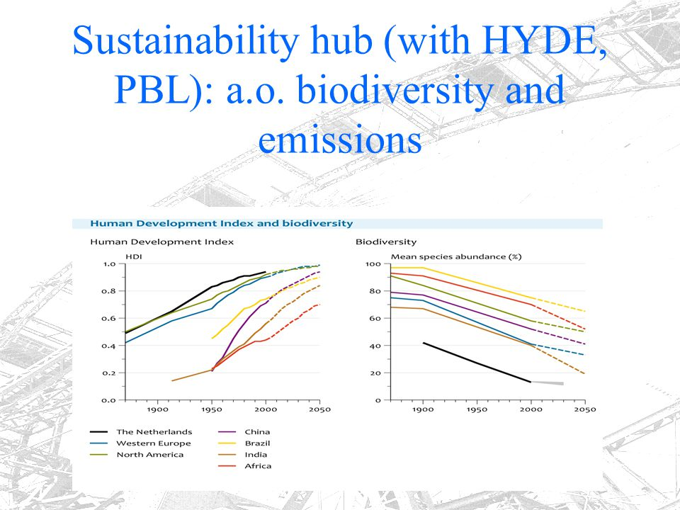 Sustainability hub (with HYDE, PBL): a.o. biodiversity and emissions