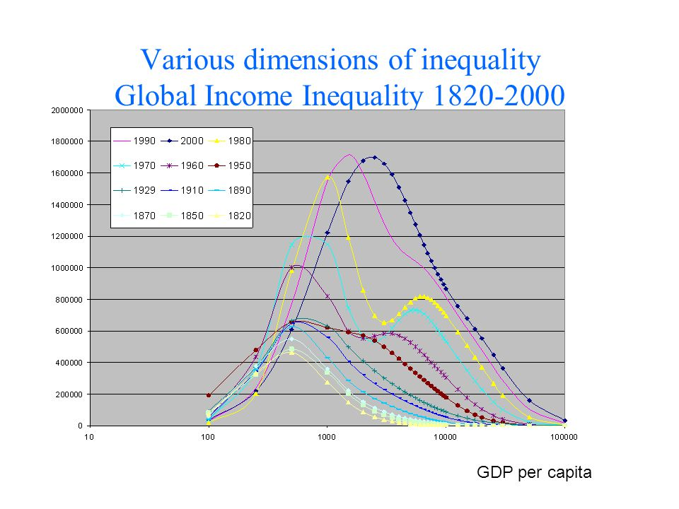 Various dimensions of inequality Global Income Inequality 1820-2000 GDP per capita