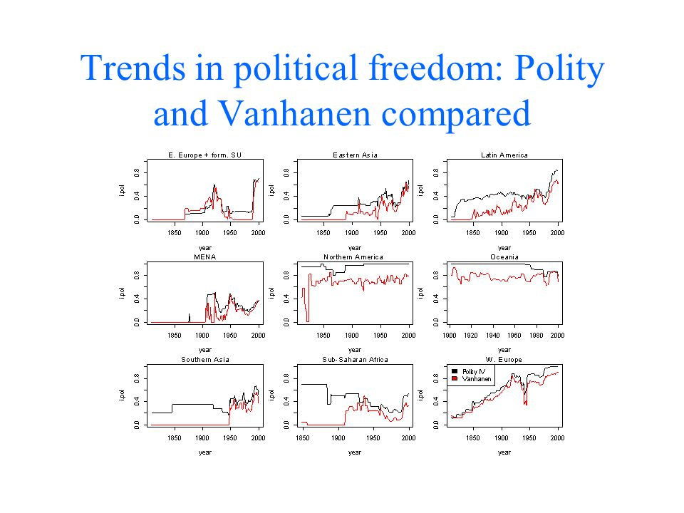 Trends in political freedom: Polity and Vanhanen compared