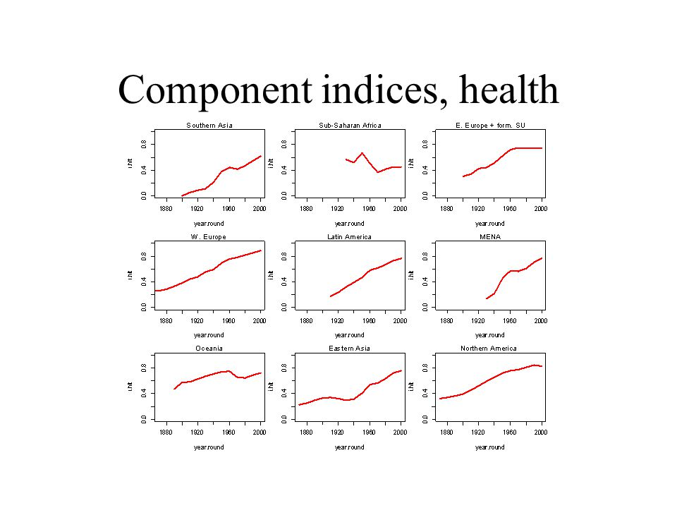 Component indices, health
