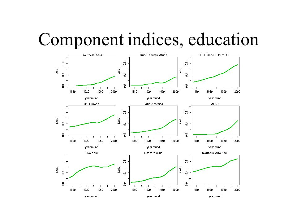 Component indices, education