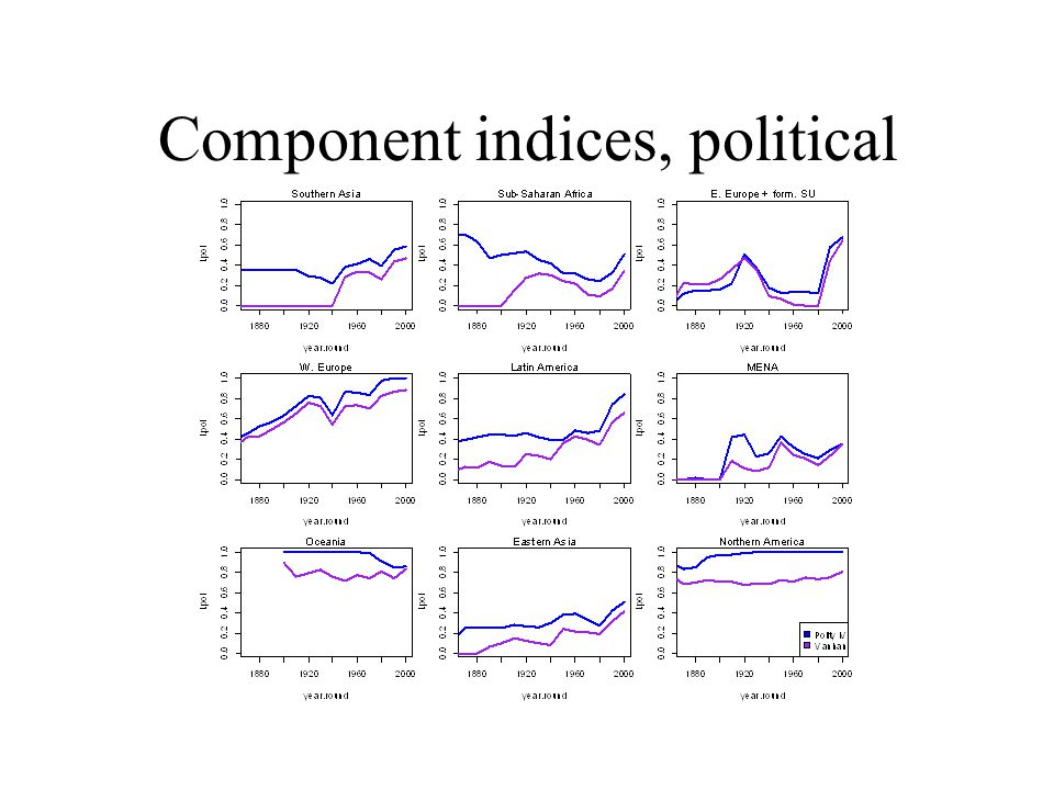 Component indices, political