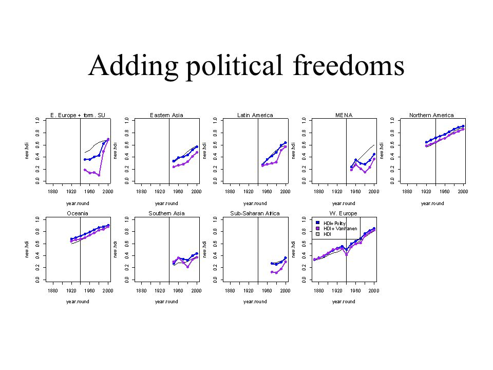 Adding political freedoms