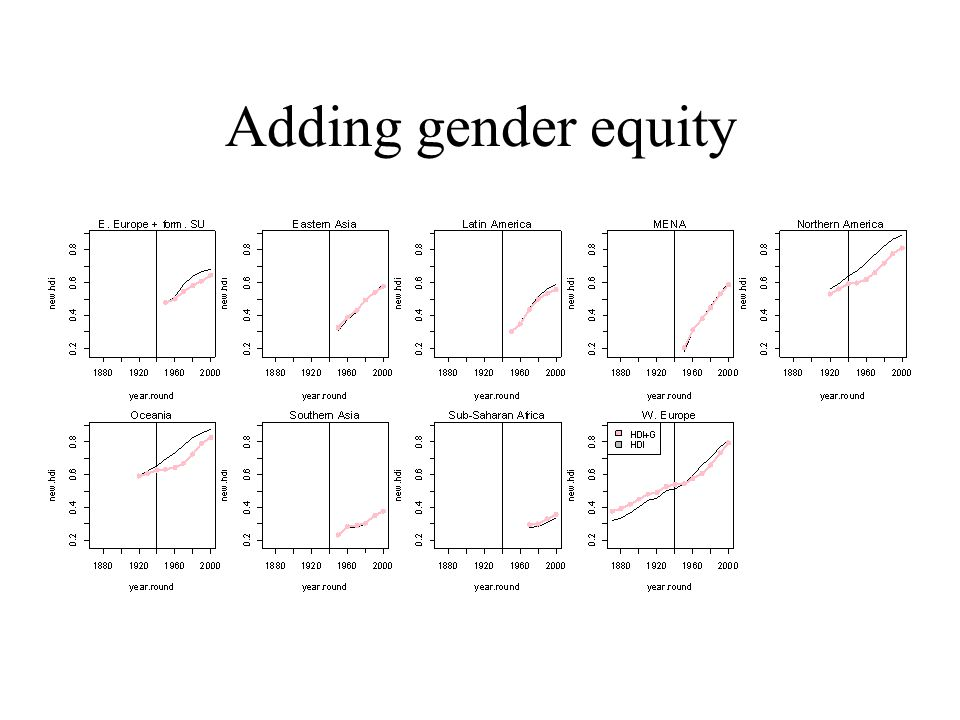 Adding gender equity