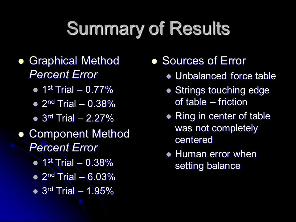 Summary of Results Graphical Method Percent Error Graphical Method Percent Error 1 st Trial – 0.77% 1 st Trial – 0.77% 2 nd Trial – 0.38% 2 nd Trial – 0.38% 3 rd Trial – 2.27% 3 rd Trial – 2.27% Component Method Percent Error Component Method Percent Error 1 st Trial – 0.38% 1 st Trial – 0.38% 2 nd Trial – 6.03% 2 nd Trial – 6.03% 3 rd Trial – 1.95% 3 rd Trial – 1.95% Sources of Error Sources of Error Unbalanced force table Unbalanced force table Strings touching edge of table – friction Strings touching edge of table – friction Ring in center of table was not completely centered Ring in center of table was not completely centered Human error when setting balance Human error when setting balance